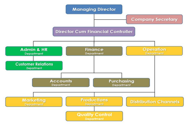 MSMD Organization Chart, Click Here to View in Larger Format
