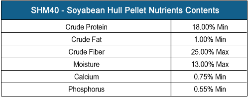 MSMD SHM40 - Soyabean Hull Mash Nutrient Contents, Click Here to View in Larger Format